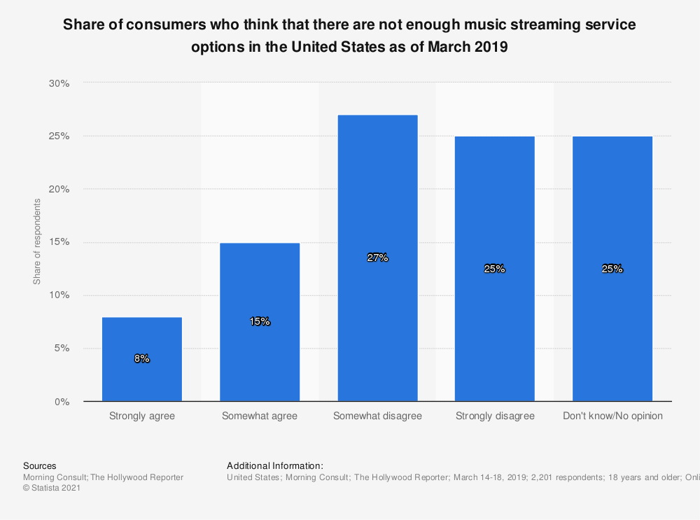Statistic: Share of consumers who think that there are not enough music streaming service options in the United States as of March 2019 | Statista
