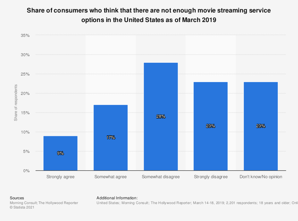Statistic: Share of consumers who think that there are not enough movie streaming service options in the United States as of March 2019 | Statista