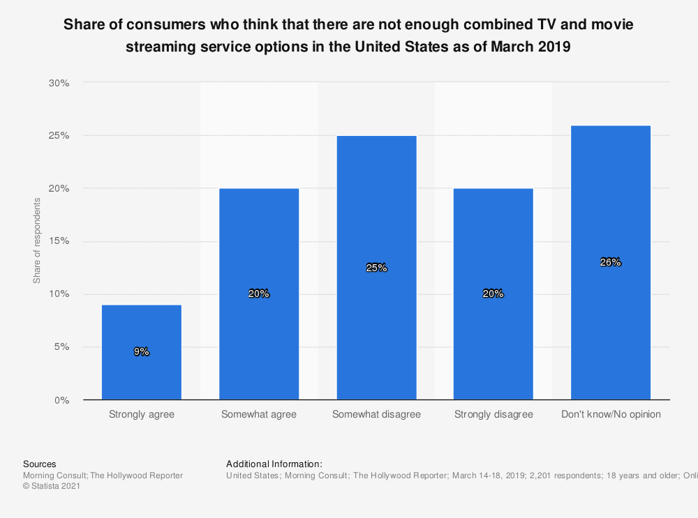 Statistic: Share of consumers who think that there are not enough combined TV and movie streaming service options in the United States as of March 2019 | Statista