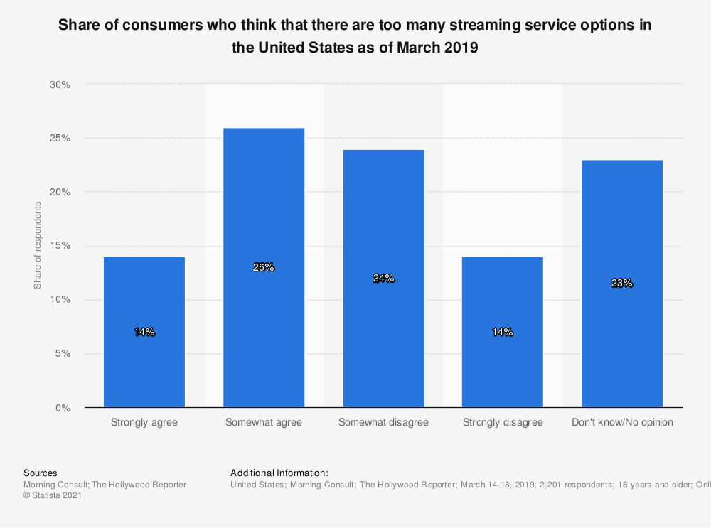 Statistic: Share of consumers who think that there are too many streaming service options in the United States as of March 2019 | Statista