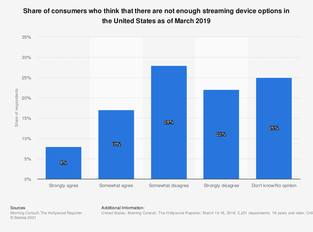 Statistic: Share of consumers who think that there are not enough streaming device options in the United States as of March 2019 | Statista