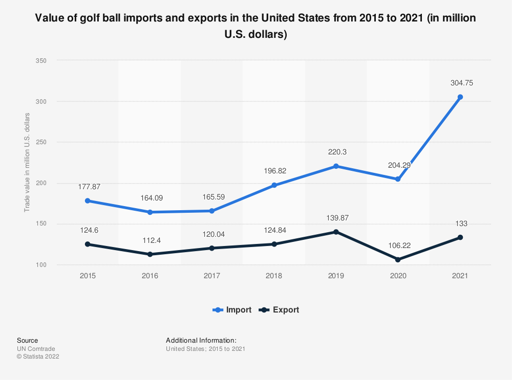Statistic: Value of golf ball imports and exports in the United States from 2015 to 2019 (in million U.S. dollars)* | Statista