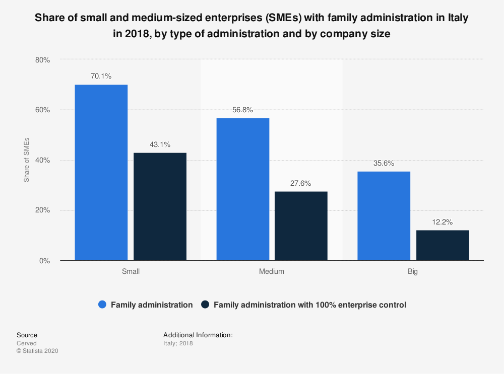Statistic: Share of small and medium-sized enterprises (SMEs) with family administration in Italy in 2018, by type of administration and by company size | Statista