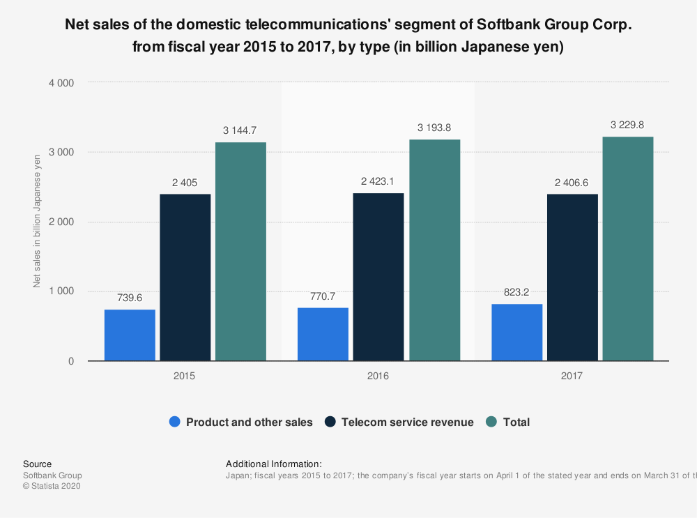 Statistic: Net sales of the domestic telecommunications' segment of Softbank Group Corp. from fiscal year 2015 to 2017, by type (in billion Japanese yen) | Statista