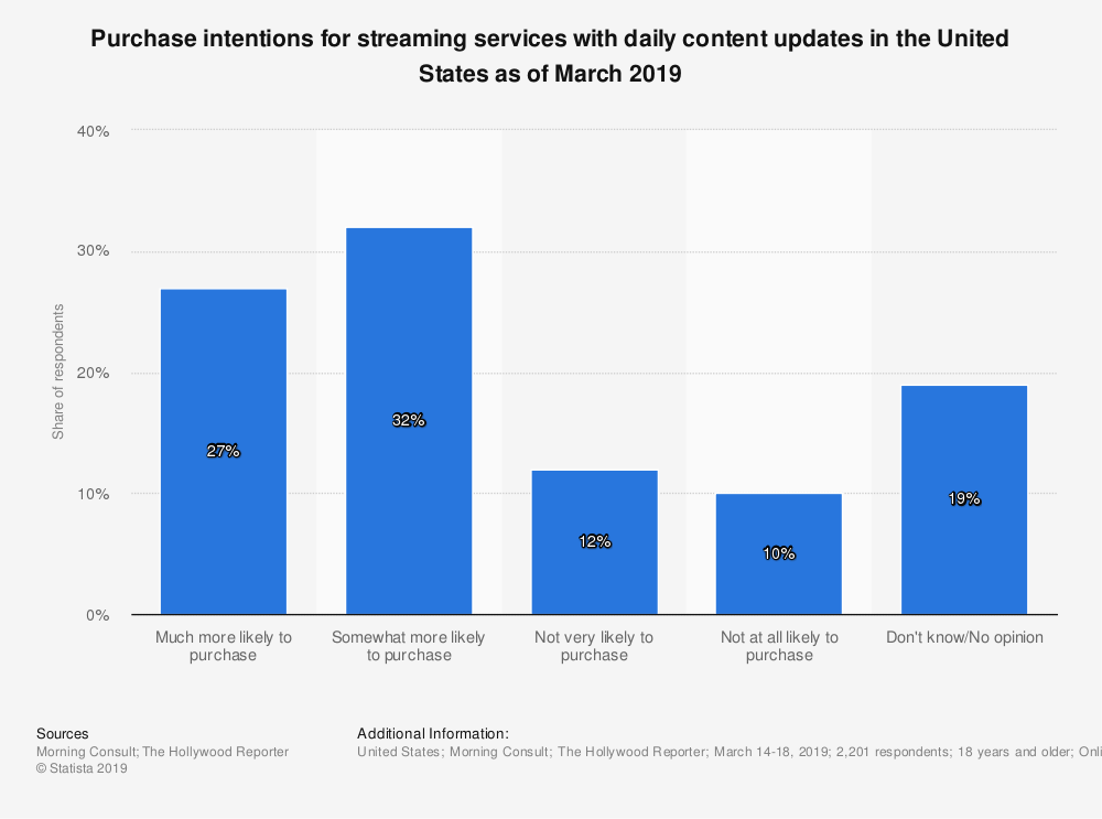 Statistic: Purchase intentions for streaming services with daily content updates in the United States as of March 2019 | Statista