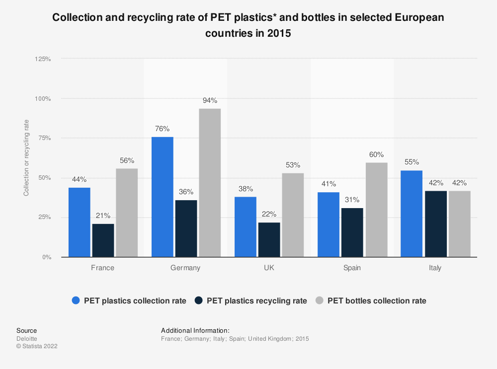 Statistic: Collection and recycling rate of PET plastics* and bottles in selected European countries in 2015 | Statista
