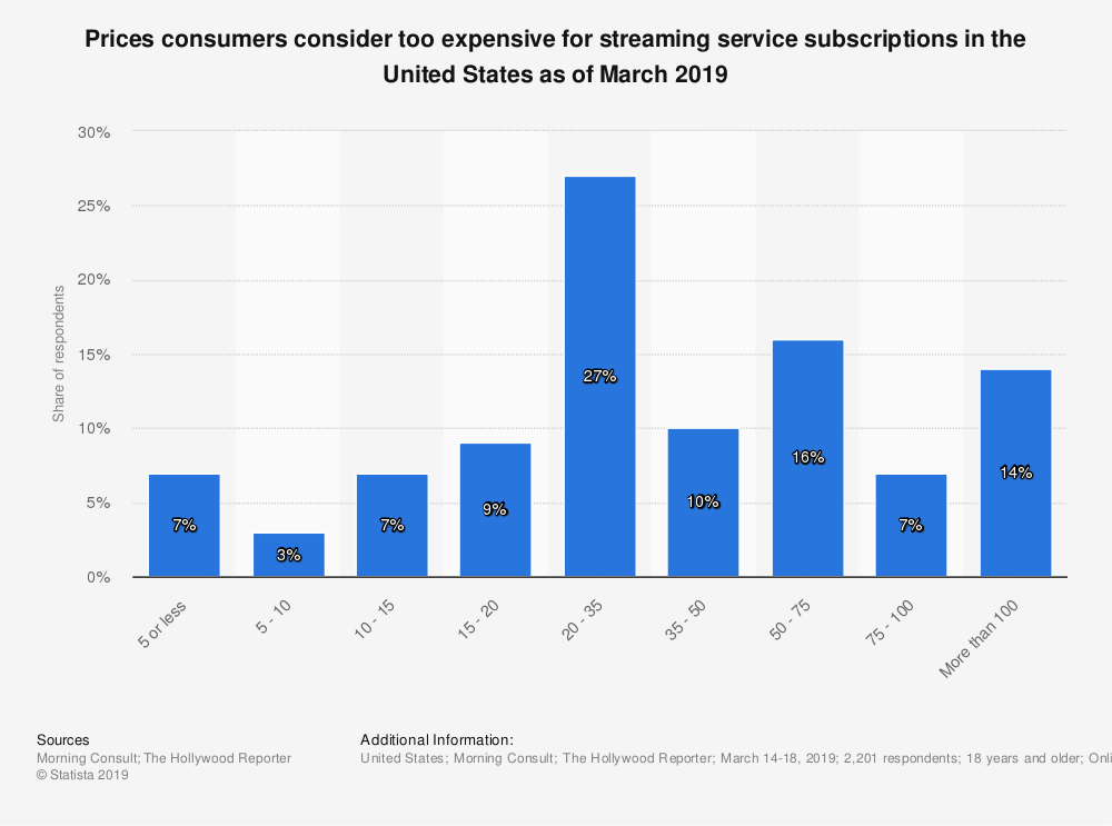 Statistic: Prices consumers consider too expensive for streaming service subscriptions in the United States as of March 2019 | Statista