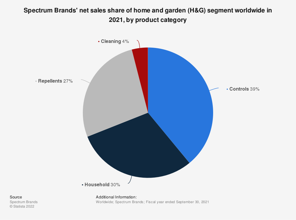 Statistic: Spectrum Brands' net sales share of home and garden (H&G) segment worldwide in 2018, by product category | Statista