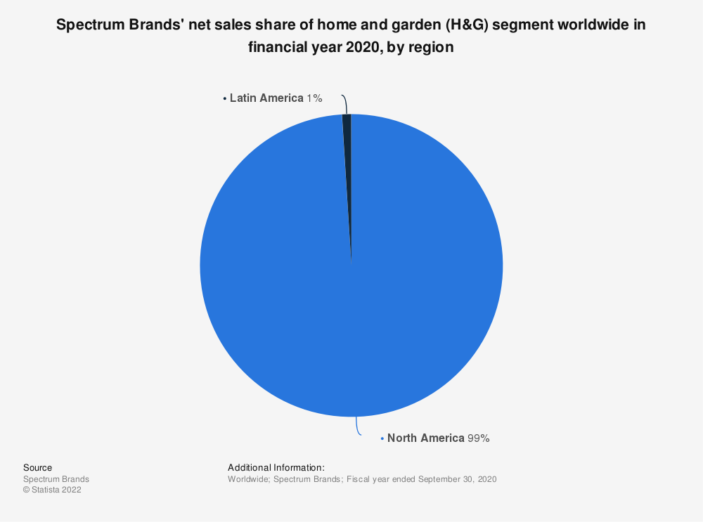 Statistic: Spectrum Brands' net sales share of home and garden (H&G) segment worldwide in 2018, by region | Statista
