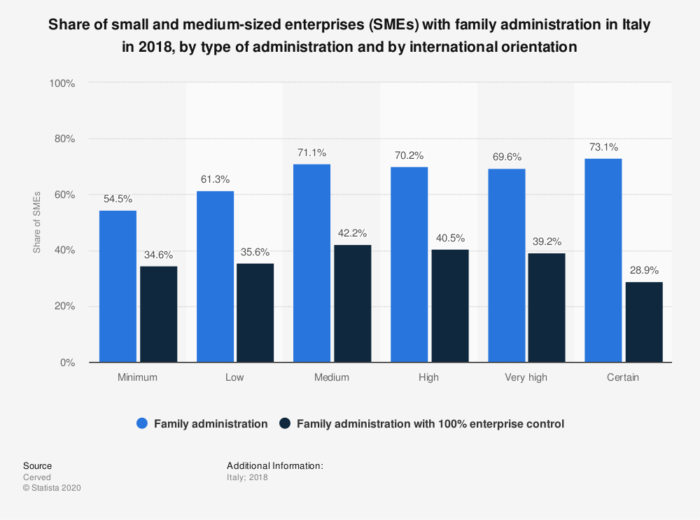 Statistic: Share of small and medium-sized enterprises (SMEs) with family administration in Italy in 2018, by type of administration and by international orientation | Statista