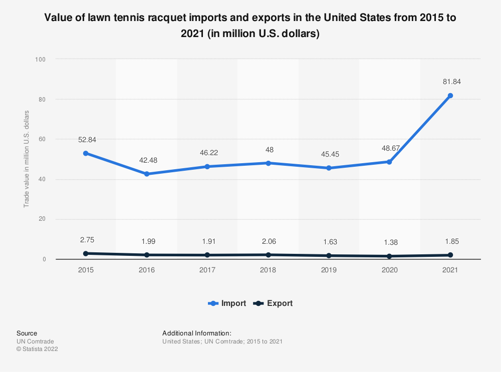 Statistic: Value of lawn tennis racquet imports and exports in the United States from 2015 to 2020 (in million U.S. dollars) | Statista