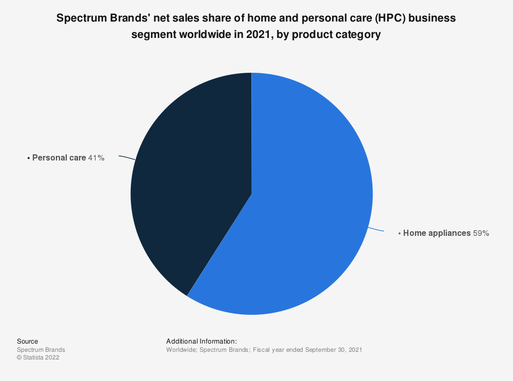 Statistic: Spectrum Brands' net sales share of home and personal care (HPC) business segment worldwide in 2020, by product category   Statista