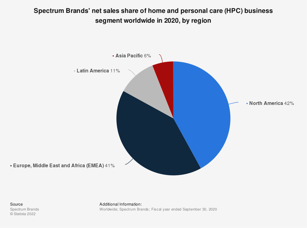 Statistic: Spectrum Brands' net sales share of global auto care (GAC) business segment worldwide in 2018, by region | Statista