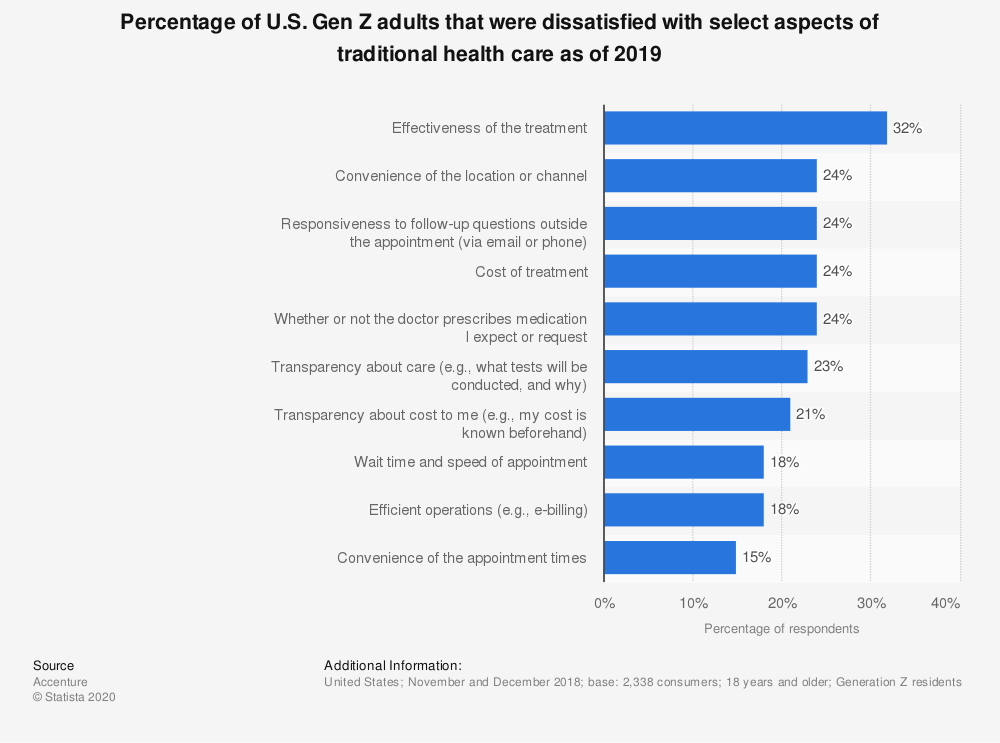 Statistic: Percentage of U.S. Gen Z adults that were dissatisfied with select aspects of traditional health care as of 2019 | Statista