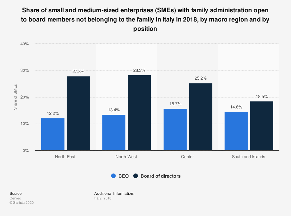 Statistic: Share of small and medium-sized enterprises (SMEs) with family administration open to board members not belonging to the family in Italy in 2018, by macro region and by position   Statista