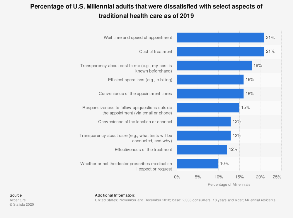 Statistic: Percentage of U.S. Millennial adults that were dissatisfied with select aspects of traditional health care as of 2019 | Statista