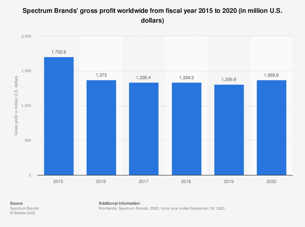 Statistic: Spectrum Brands' gross profit worldwide from fiscal year 2015 to 2020 (in million U.S. dollars)   Statista