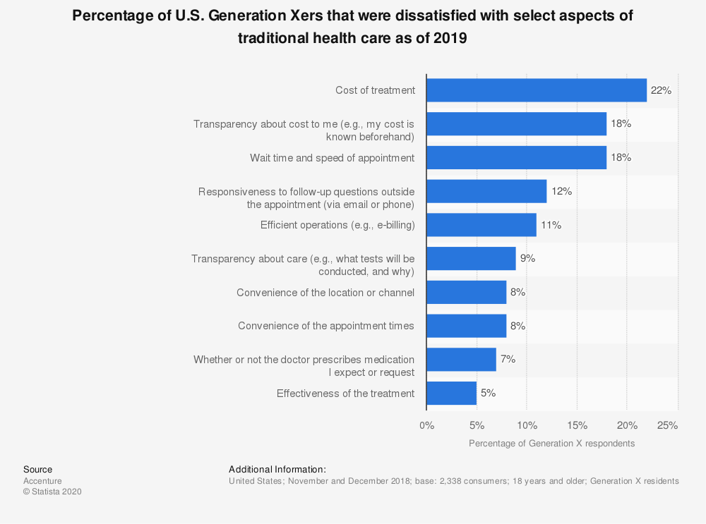 Statistic: Percentage of U.S. Generation Xers that were dissatisfied with select aspects of traditional health care as of 2019 | Statista