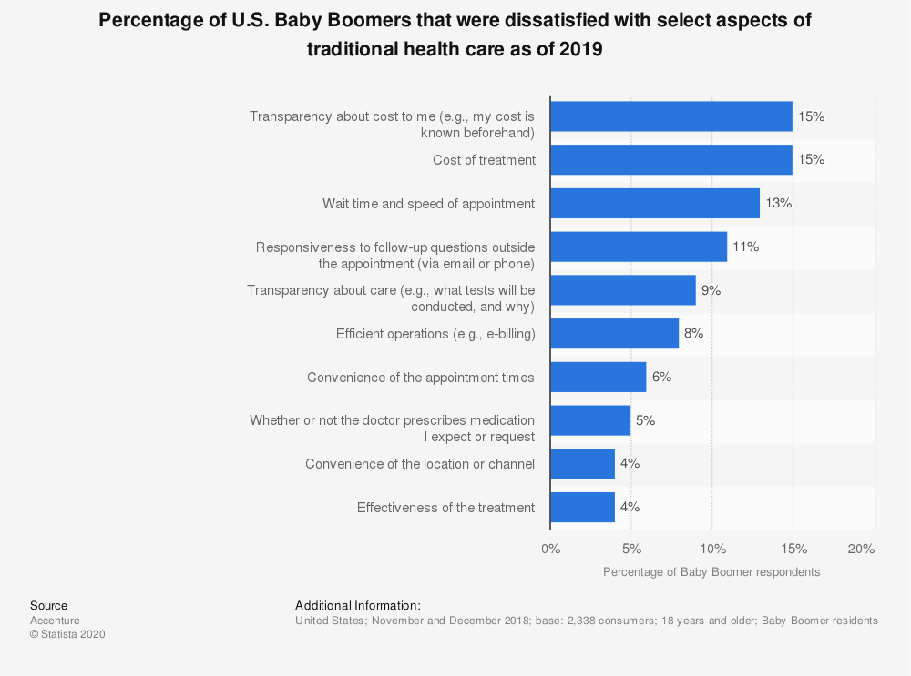 Statistic: Percentage of U.S. Baby Boomers that were dissatisfied with select aspects of traditional health care as of 2019 | Statista