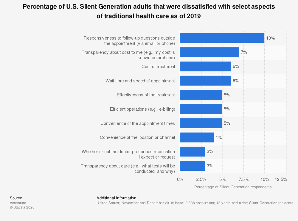 Statistic: Percentage of U.S. Silent Generation adults that were dissatisfied with select aspects of traditional health care as of 2019 | Statista
