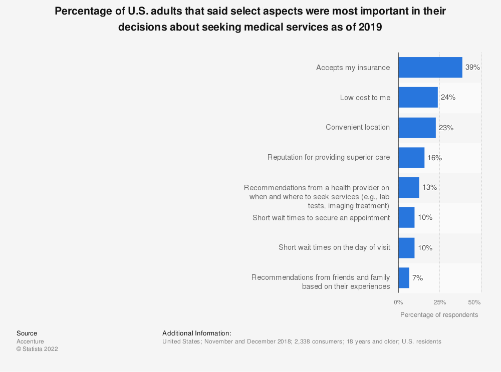 Statistic: Percentage of U.S. adults that said select aspects were most important in their decisions about seeking medical services as of 2019 | Statista