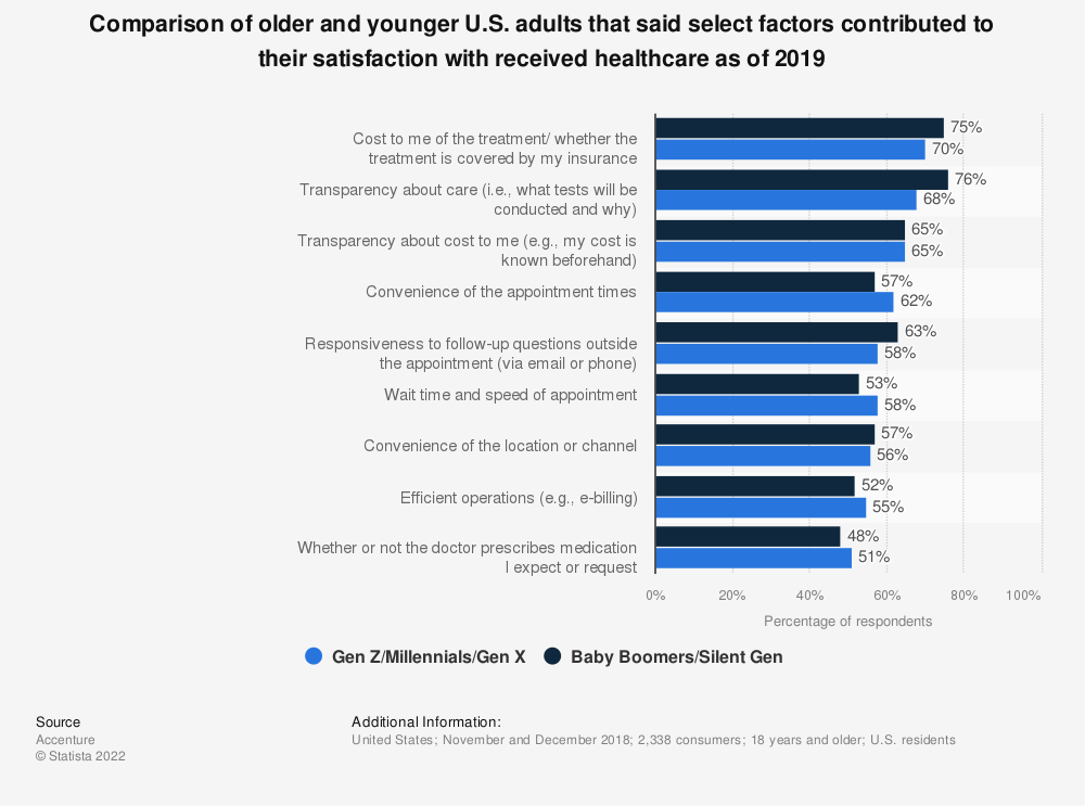 Statistic: Comparison of older and younger U.S. adults that said select factors contributed to their satisfaction with received healthcare as of 2019 | Statista