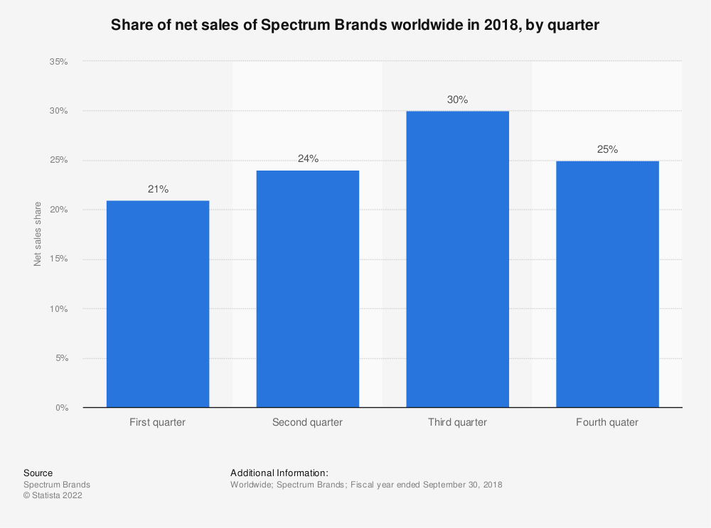 Statistic: Share of net sales of Spectrum Brands worldwide in 2018, by quarter | Statista