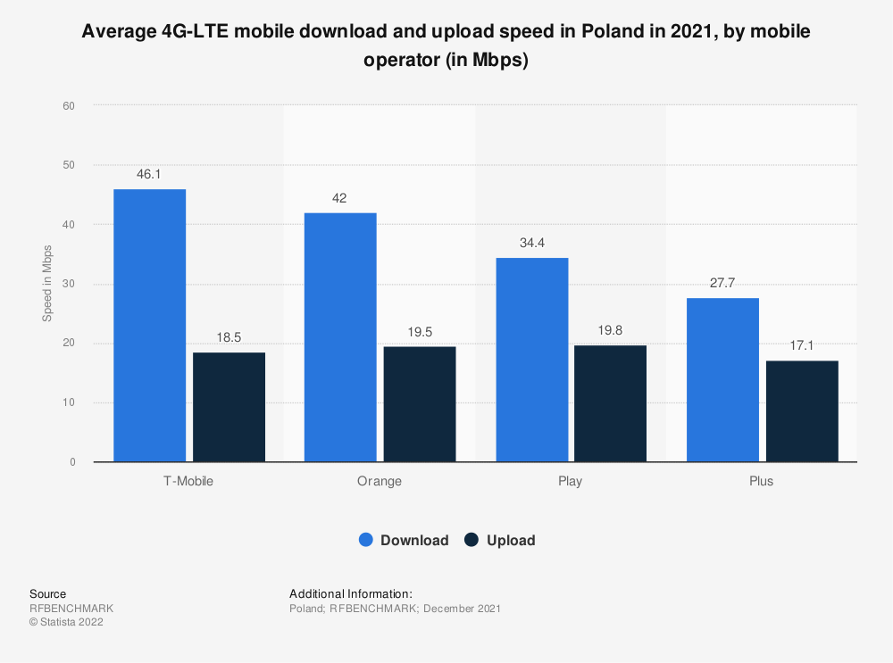Statistic: Average 4G-LTE  mobile download and upload speed in Poland in 2018, by mobile operator (in Mbps) | Statista