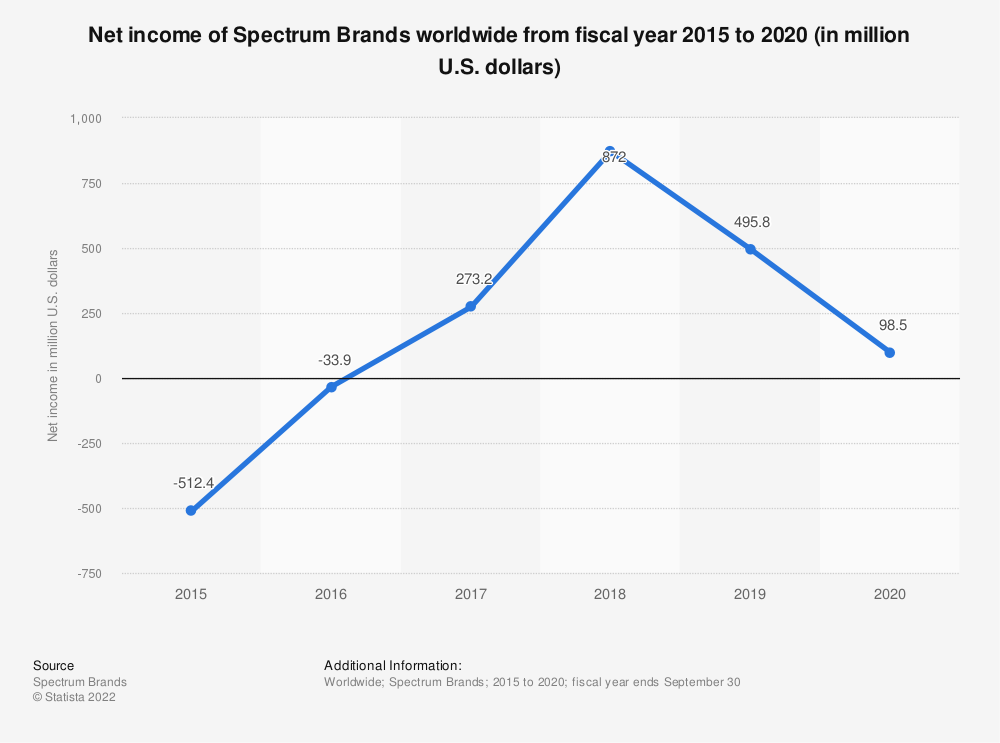 Statistic: Net income of Spectrum Brands worldwide from 2014 to 2018 (in million U.S. dollars) | Statista
