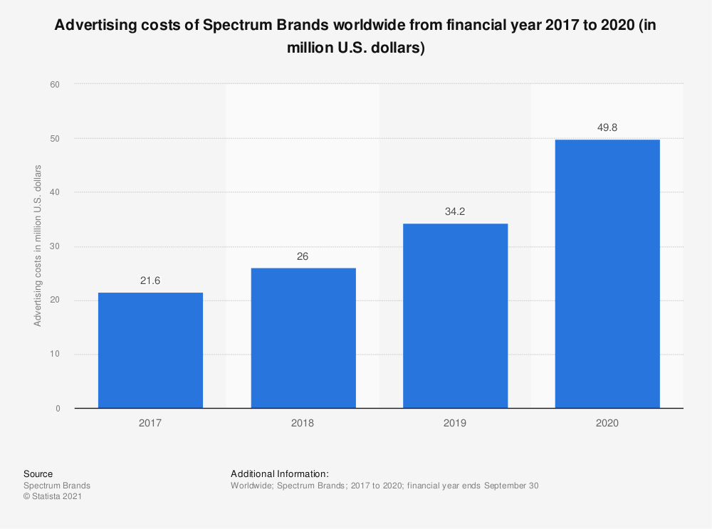 Statistic: Advertising costs of Spectrum Brands worldwide from 2016 to 2018 (in million U.S. dollars) | Statista