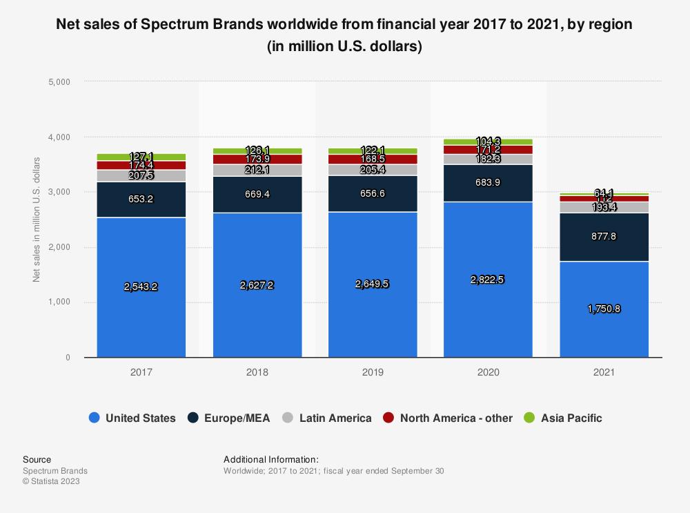 Statistic: Net sales of Spectrum Brands worldwide from 2017 to 2019, by region (in million U.S. dollars) | Statista