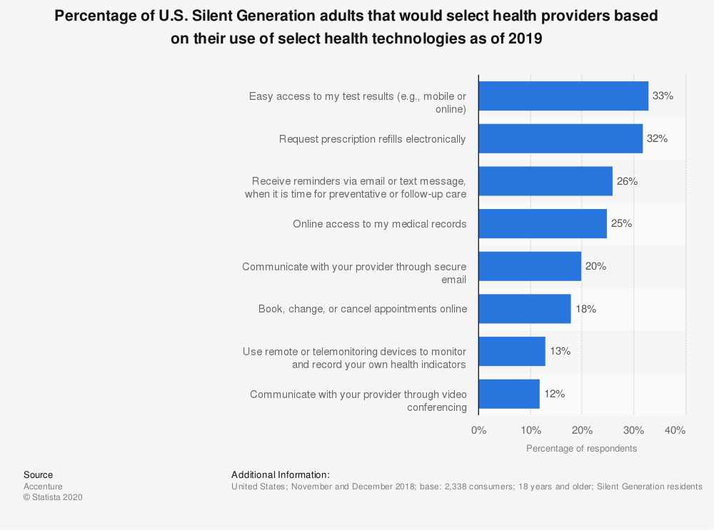 Statistic: Share of U.S. Silent Generation adults that would select health providers based on their use of select health technologies as of 2019   Statista
