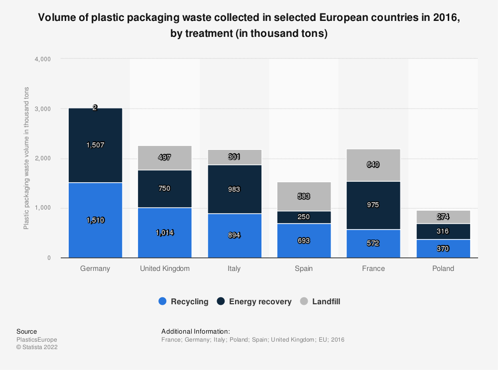 Statistic: Volume of plastic packaging waste collected in selected European countries in 2016, by treatment (in thousand tons) | Statista