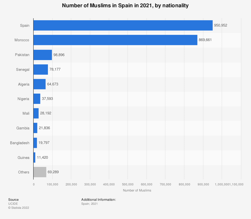 Statistic: Number of Muslims in Spain in 2018, by nationality | Statista