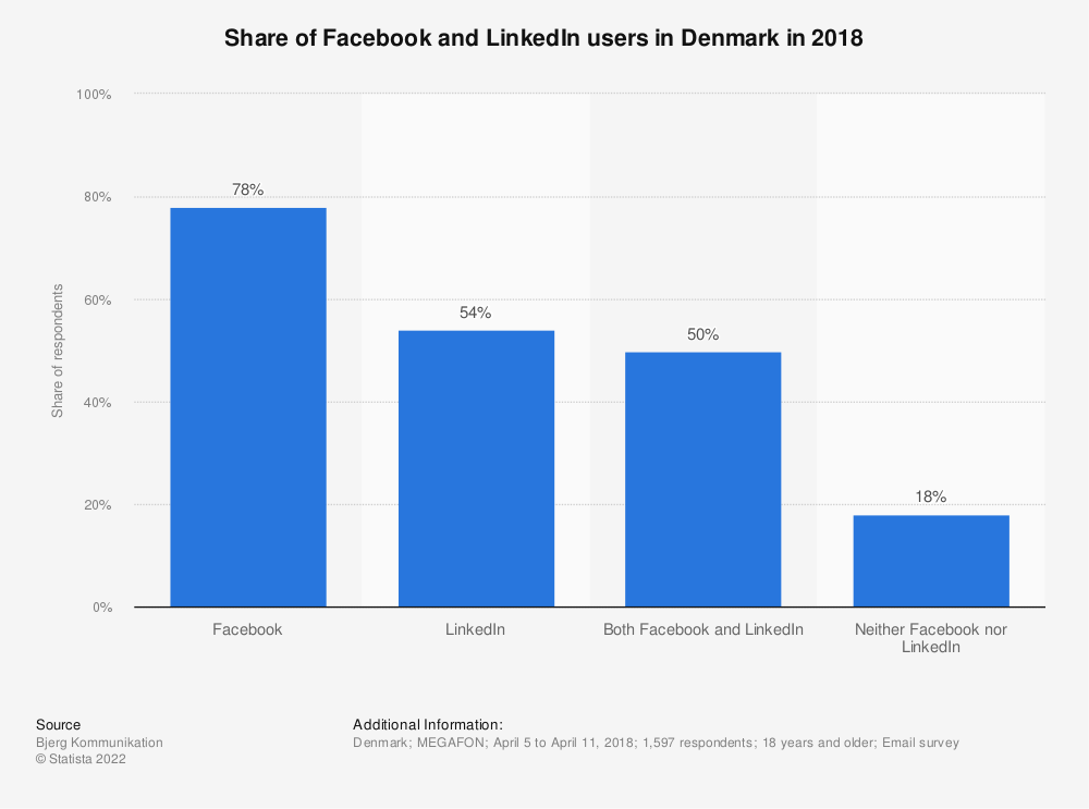 Statistic: Share of Facebook and LinkedIn users in Denmark in 2018 | Statista