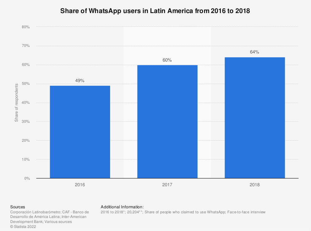 Statistic: Share of WhatsApp users in Latin America from 2016 to 2018 | Statista