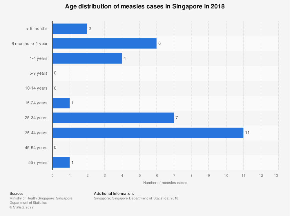 Statistic: Age distribution of measles cases in Singapore in 2018 | Statista