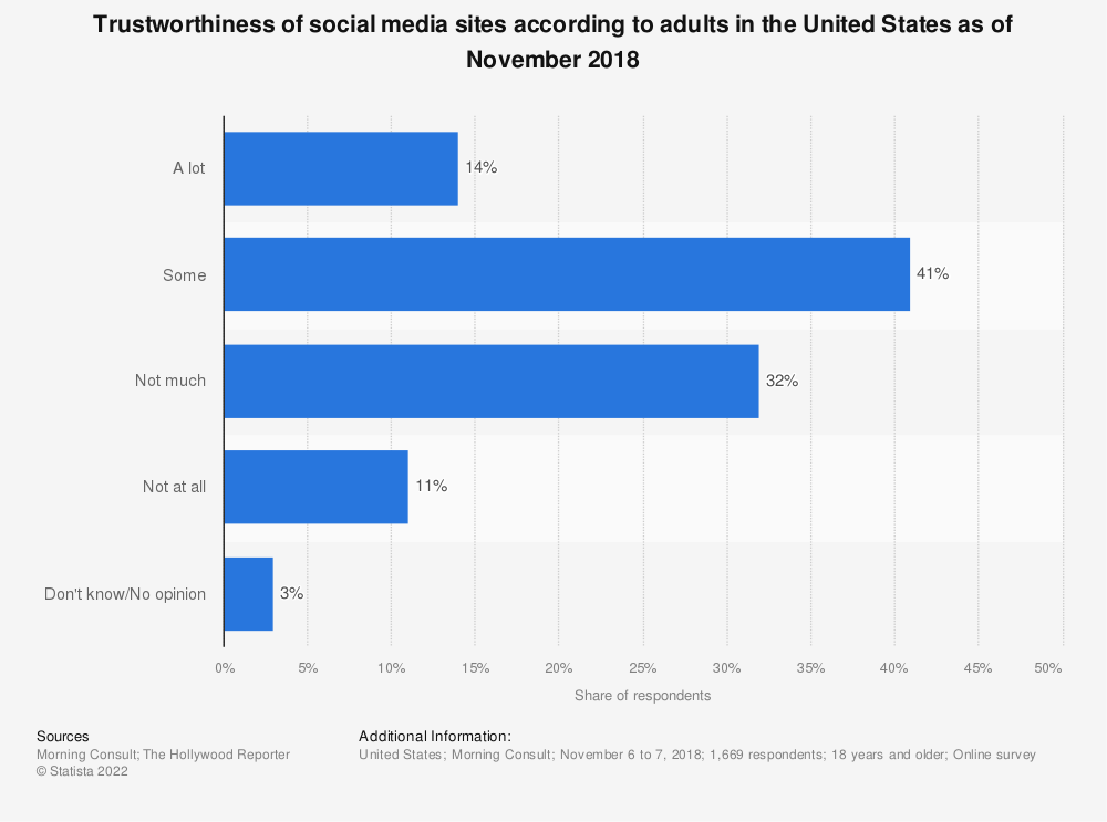 Statistic: Trustworthiness of social media sites according to adults in the United States as of November 2018 | Statista
