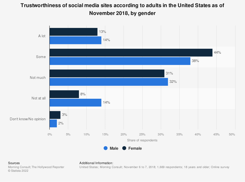 Statistic: Trustworthiness of social media sites according to adults in the United States as of November 2018, by gender | Statista