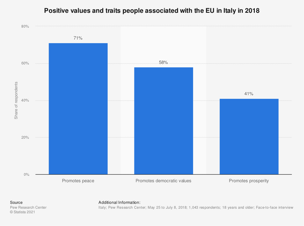Statistic: Positive values and traits people associated with the EU in Italy in 2018 | Statista