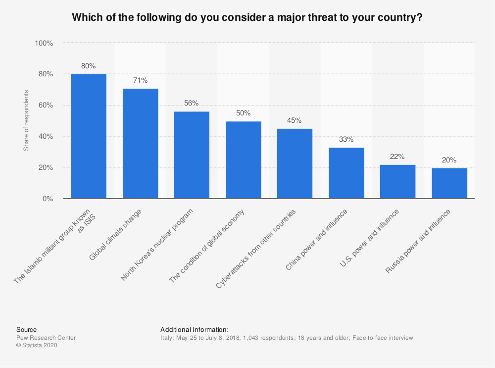 Statistic: Which of the following do you consider a major threat to your country? | Statista
