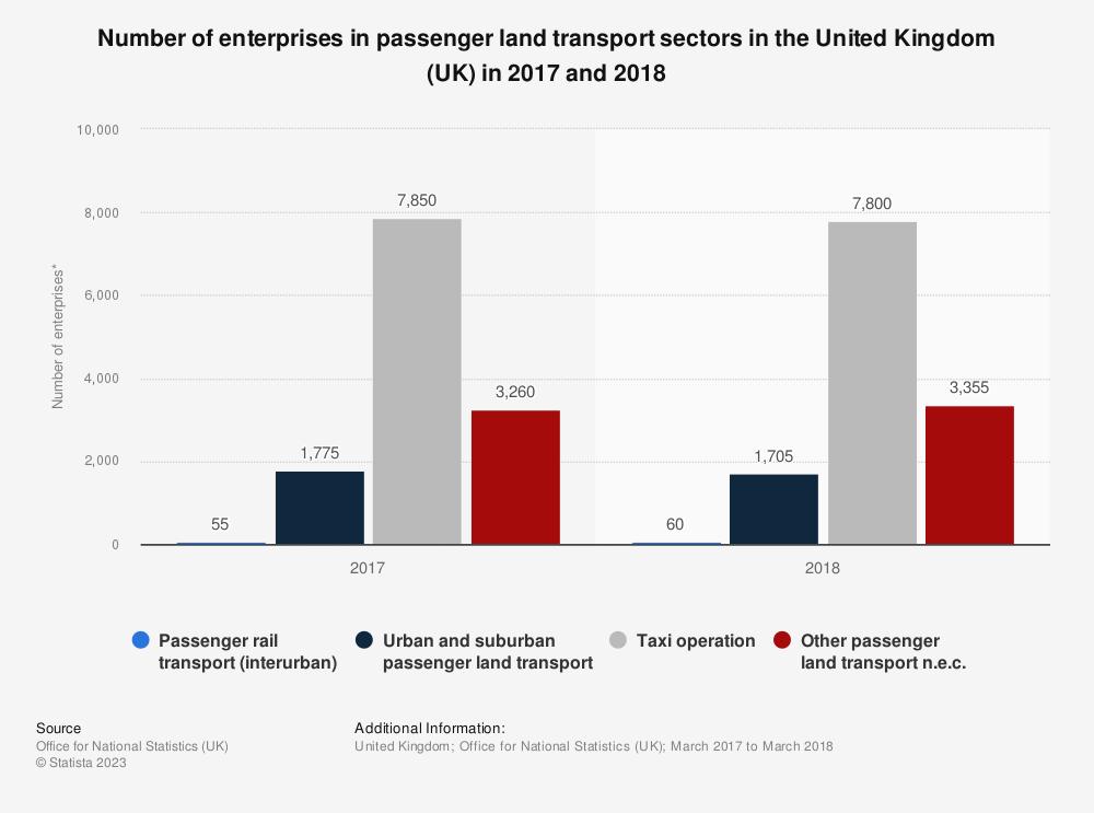 Statistic: Number of enterprises in passenger land transport sectors in the United Kingdom (UK) in 2017 and 2018 | Statista