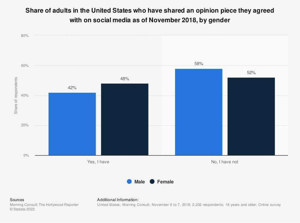 Statistic: Share of adults in the United States who have shared an opinion piece they agreed with on social media as of November 2018, by gender | Statista