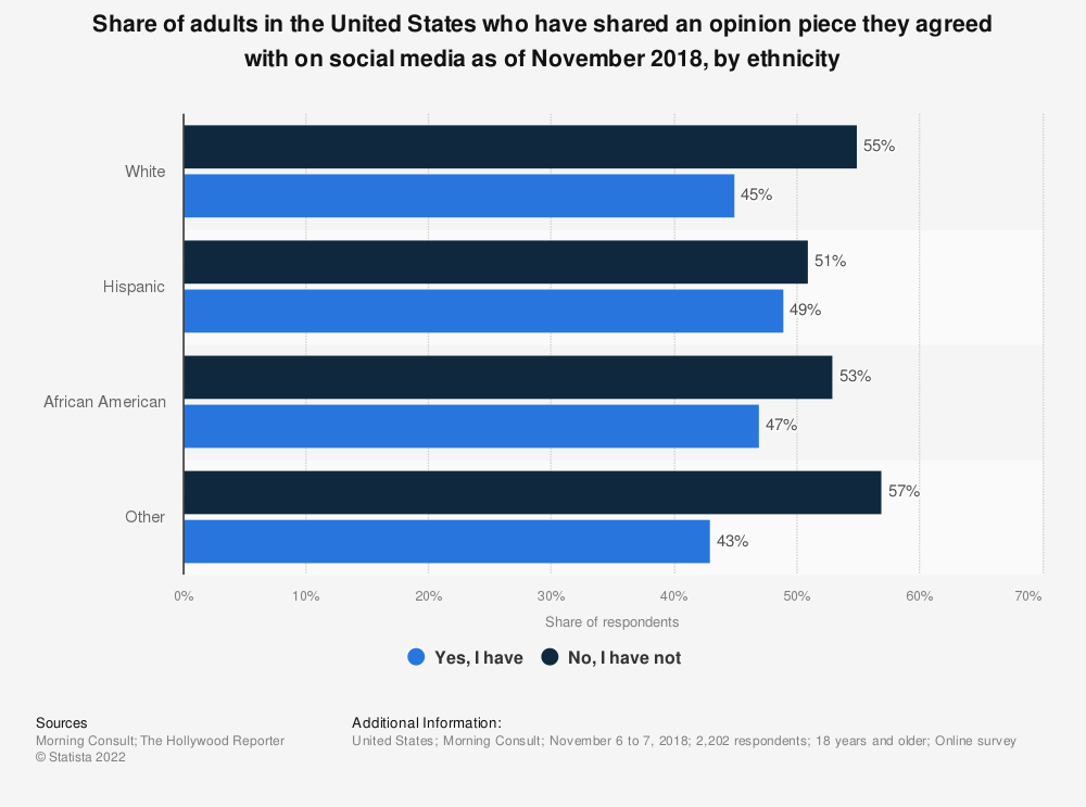 Statistic: Share of adults in the United States who have shared an opinion piece they agreed with on social media as of November 2018, by ethnicity | Statista