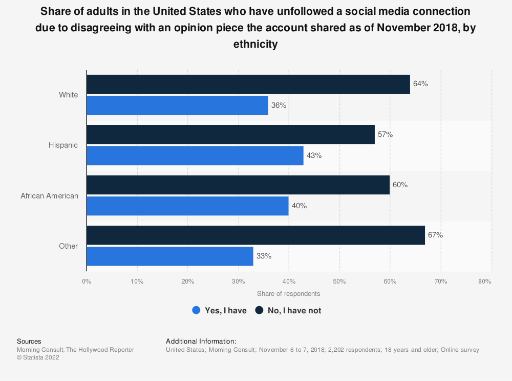 Statistic: Share of adults in the United States who have unfollowed a social media connection due to disagreeing with an opinion piece the account shared as of November 2018, by ethnicity | Statista