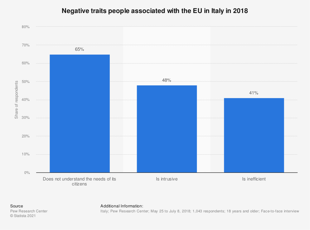Statistic: Negative traits people associated with the EU in Italy in 2018 | Statista