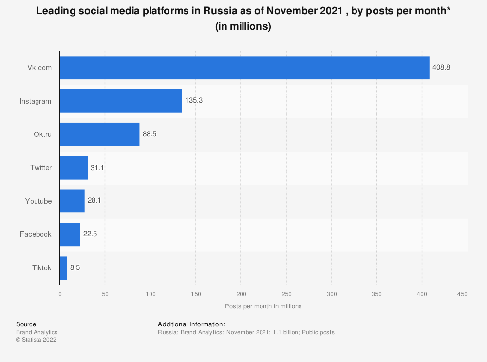 Statistic: Leading social media platforms in Russia in 2018, by posts per month* (in 1,000s) | Statista