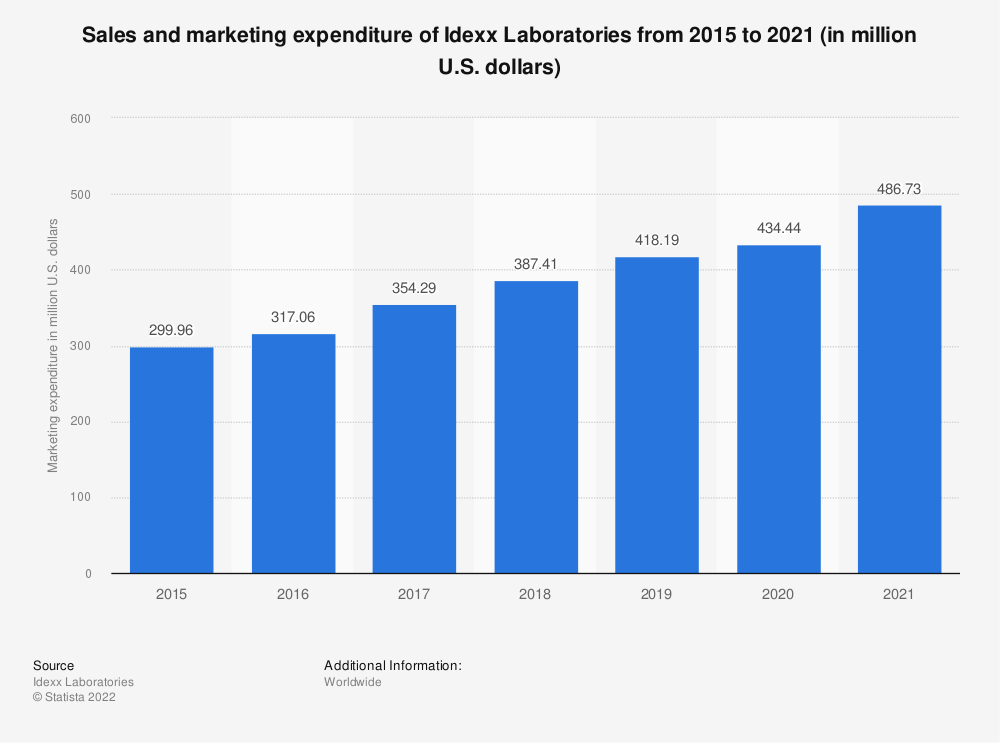 Statistic: Sales and marketing expenditure of Idexx Laboratories  from 2014 to 2018 (in million U.S. dollars) | Statista