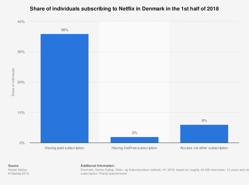 Statistic: Share of individuals subscribing to Netflix in Denmark in the 1st half of 2018 | Statista