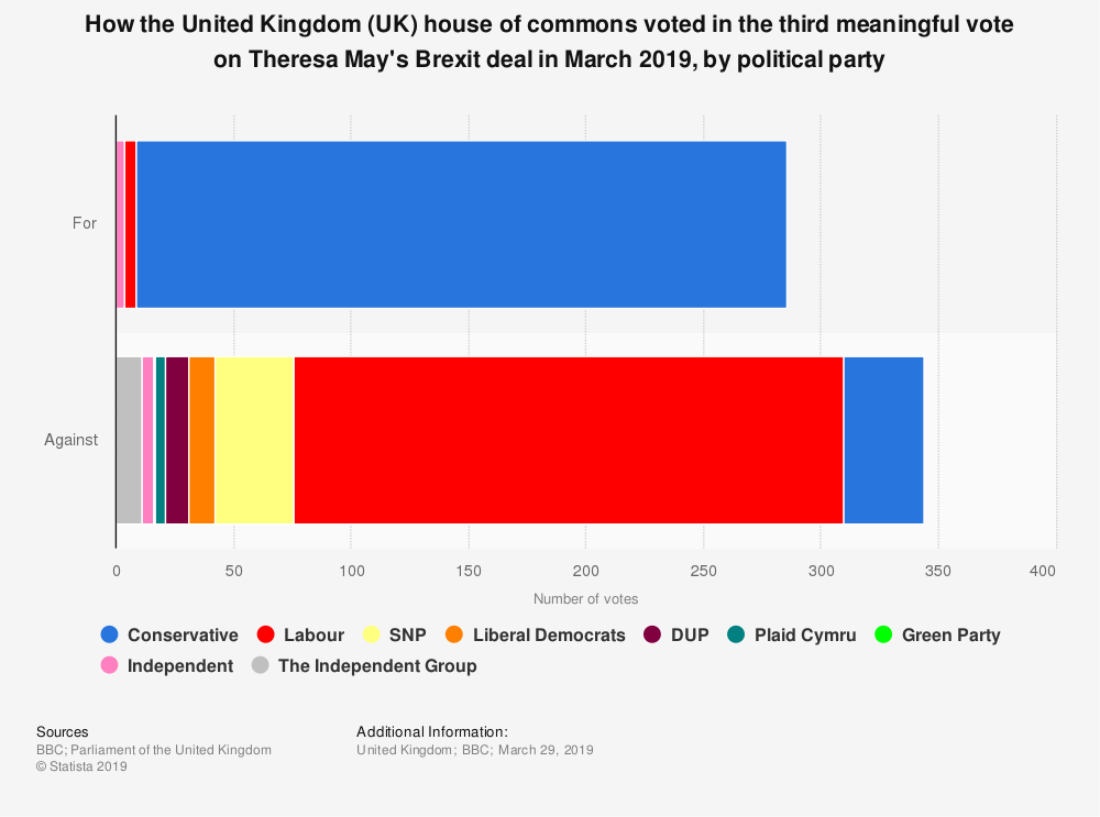 Statistic: How the United Kingdom (UK) house of commons voted in the third meaningful vote on Theresa May's Brexit deal in March 2019, by political party | Statista